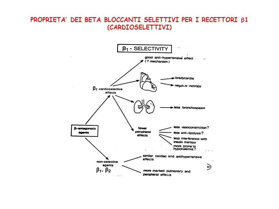PROPRIETA' DEI BETA BLOCCANTI SELETTIVI PER I RECETTORI 1 (CARDIOSELETTIVI)