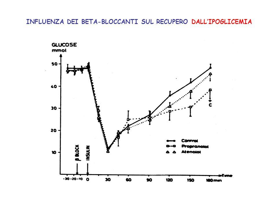 INFLUENZA DEI BETA-BLOCCANTI SUL RECUPERO DALL'IPOGLICEMIA