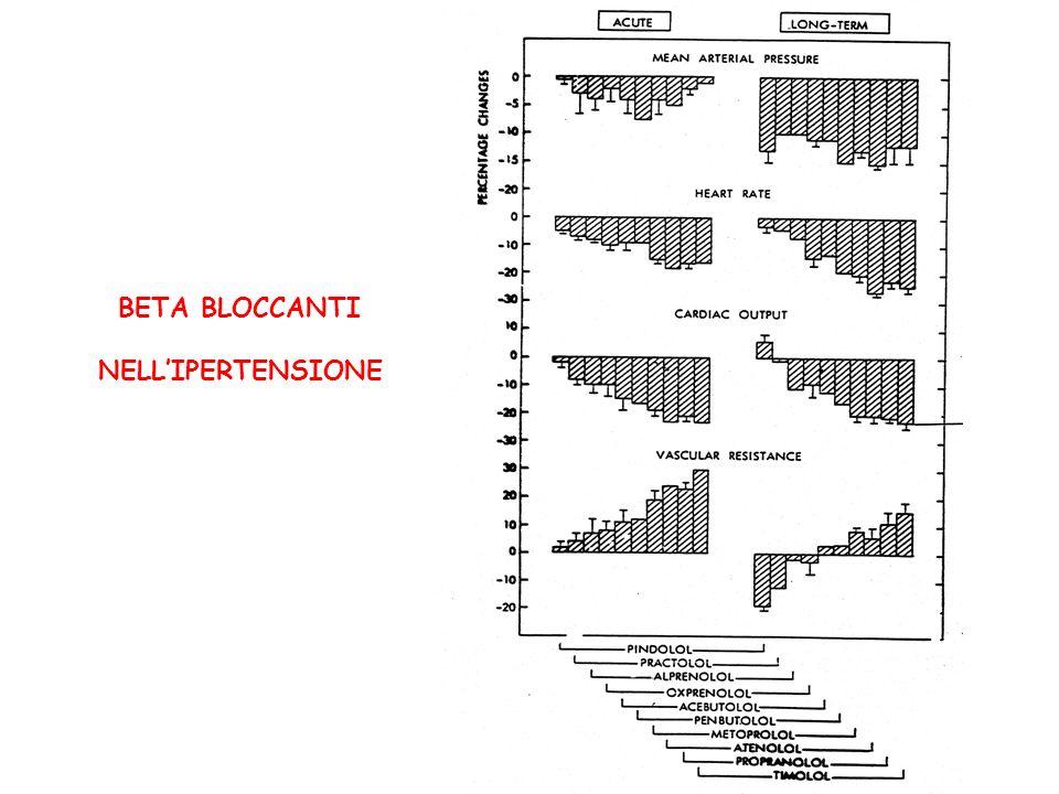 BETA BLOCCANTI NELL'IPERTENSIONE