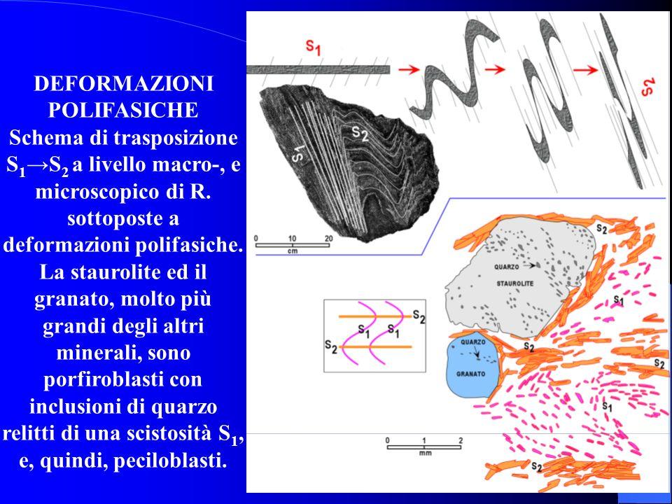 DEFORMAZIONI POLIFASICHE Schema di trasposizione S1→S2 a livello macro-, e microscopico di R.