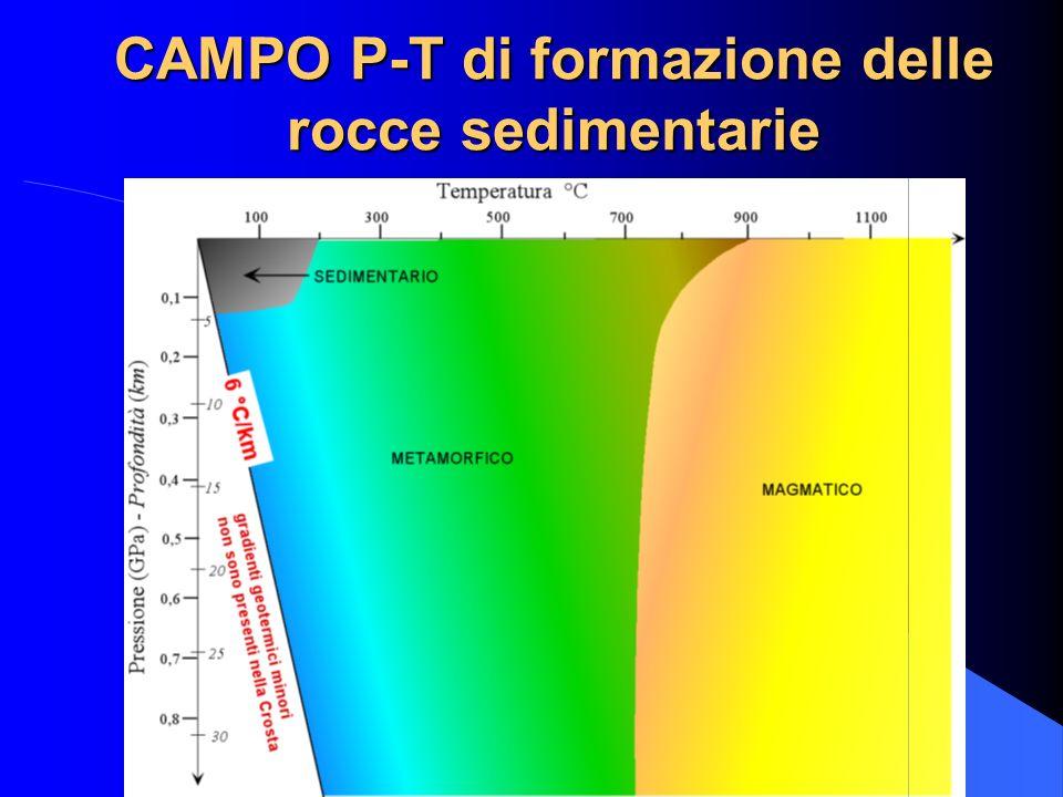 CAMPO P-T di formazione delle rocce sedimentarie