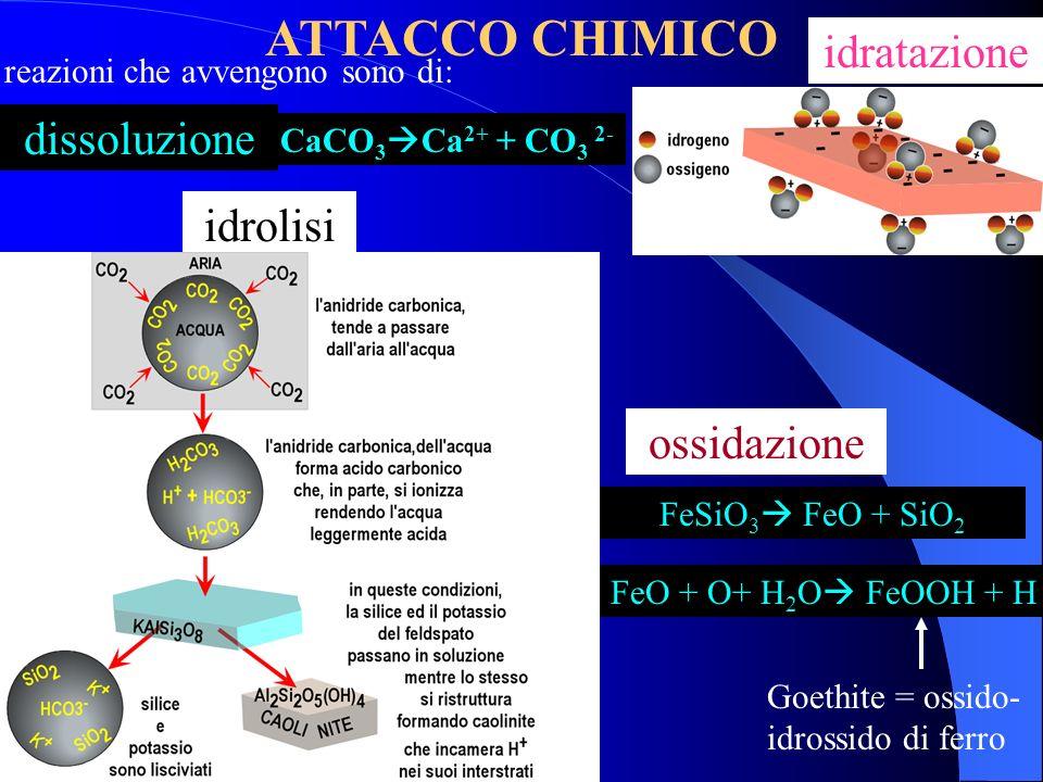 ATTACCO CHIMICO idratazione dissoluzione idrolisi ossidazione