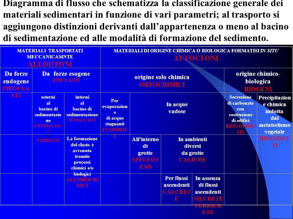 Diagramma di flusso che schematizza la classificazione generale dei materiali sedimentari in funzione di vari parametri; al trasporto si aggiungono distinzioni derivanti dall'appartenenza o meno al bacino di sedimentazione ed alle modalità di formazione del sedimento.