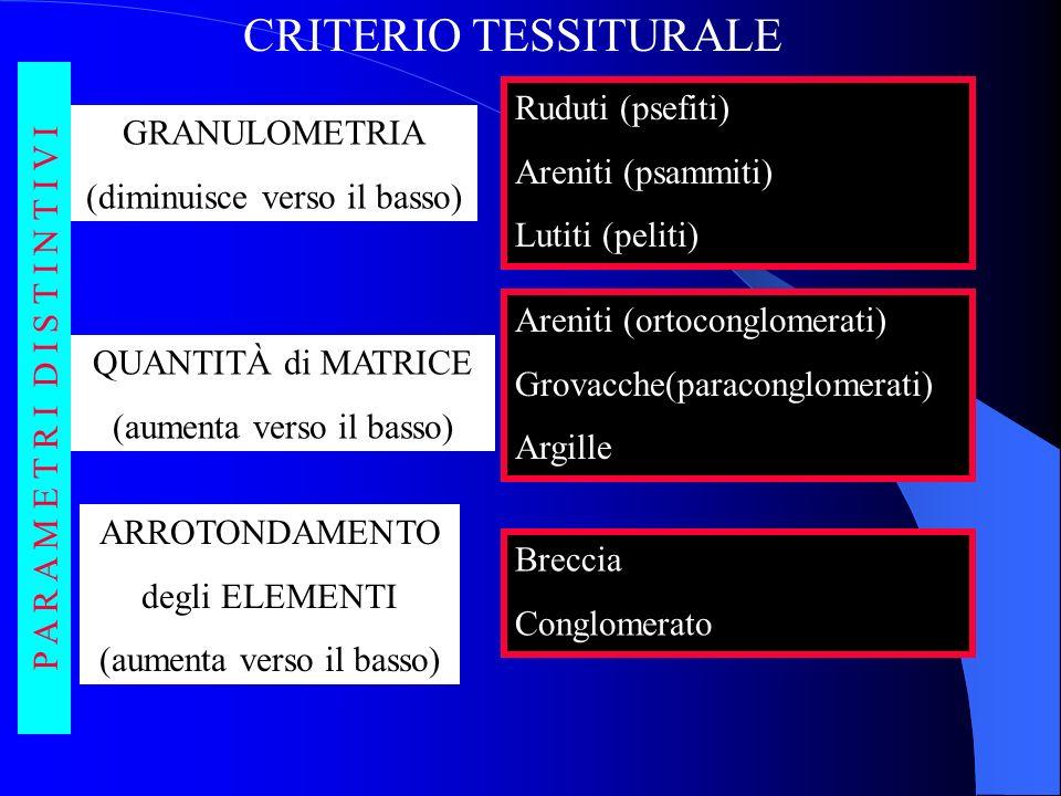 CRITERIO TESSITURALE Ruduti (psefiti) Areniti (psammiti) GRANULOMETRIA