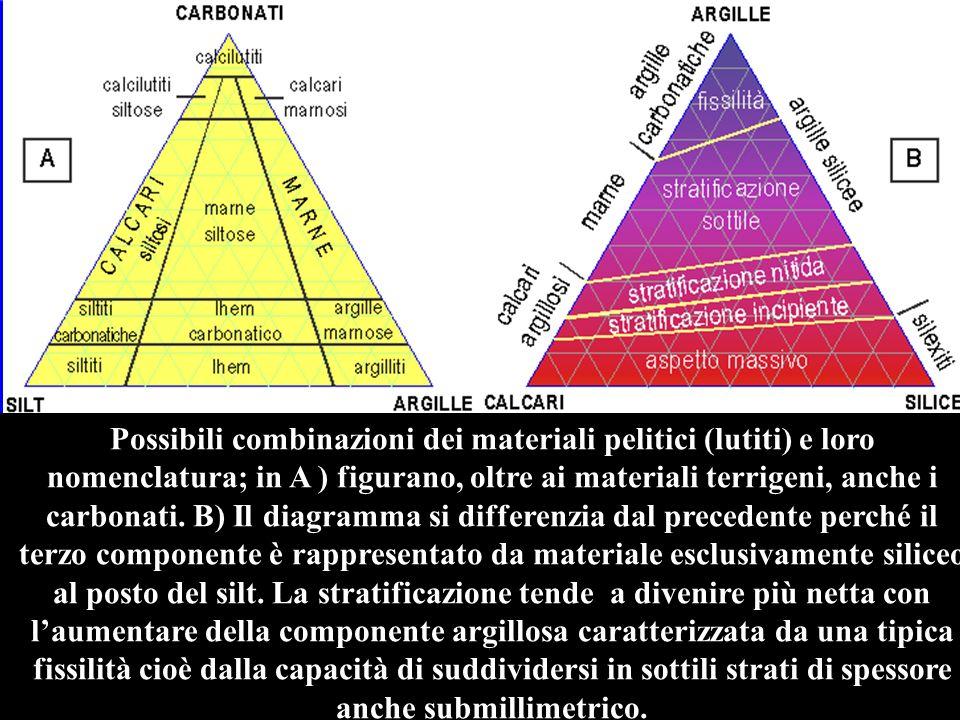 Possibili combinazioni dei materiali pelitici (lutiti) e loro nomenclatura; in A ) figurano, oltre ai materiali terrigeni, anche i carbonati.