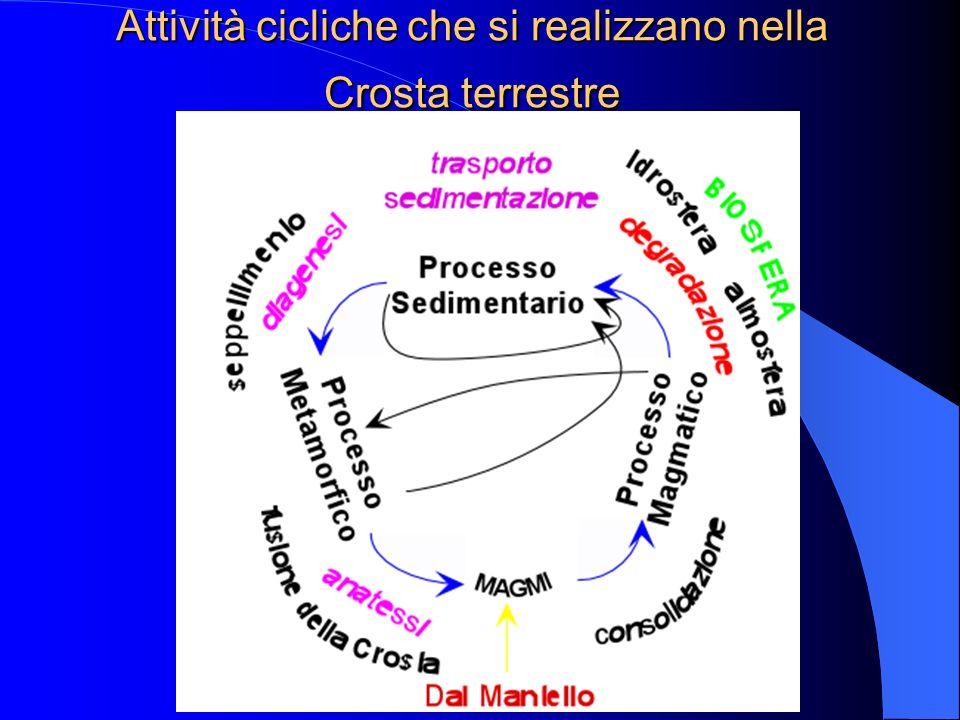 Attività cicliche che si realizzano nella Crosta terrestre