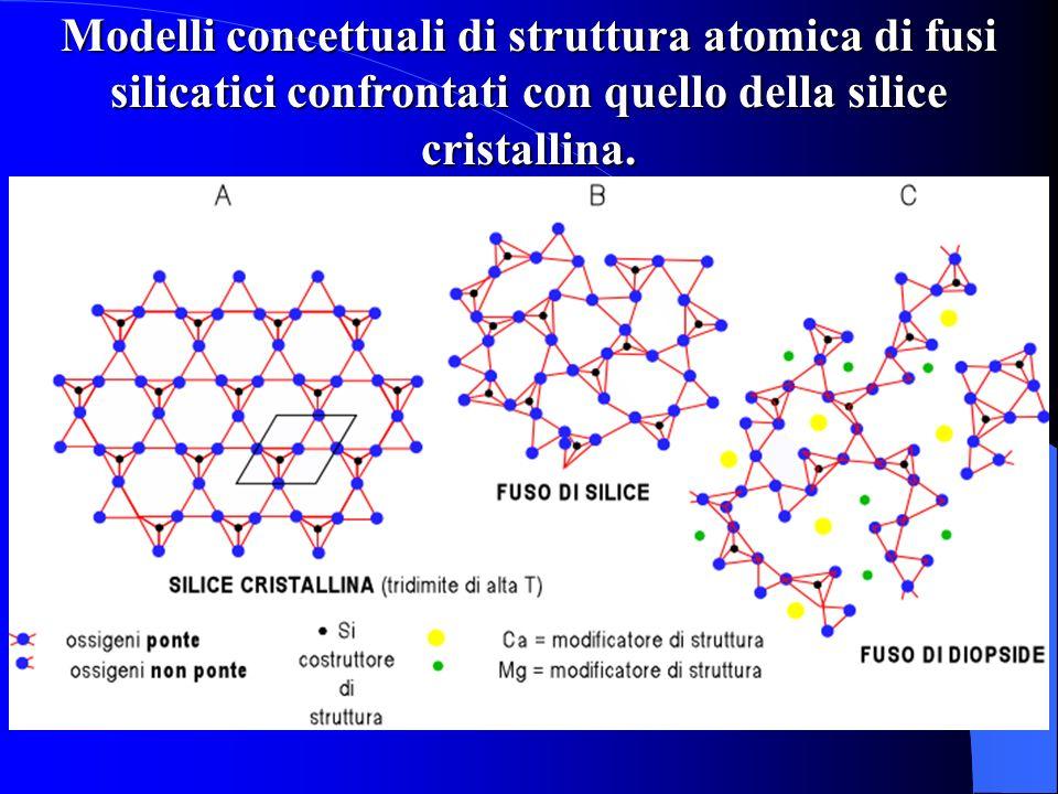 Modelli concettuali di struttura atomica di fusi silicatici confrontati con quello della silice cristallina.