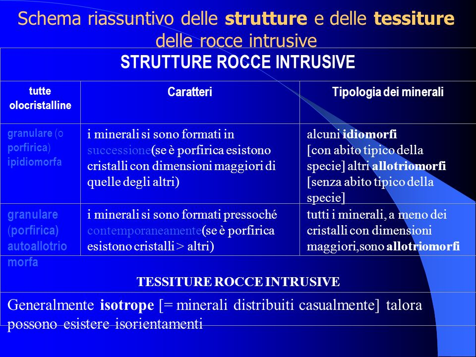TESSITURE ROCCE INTRUSIVE