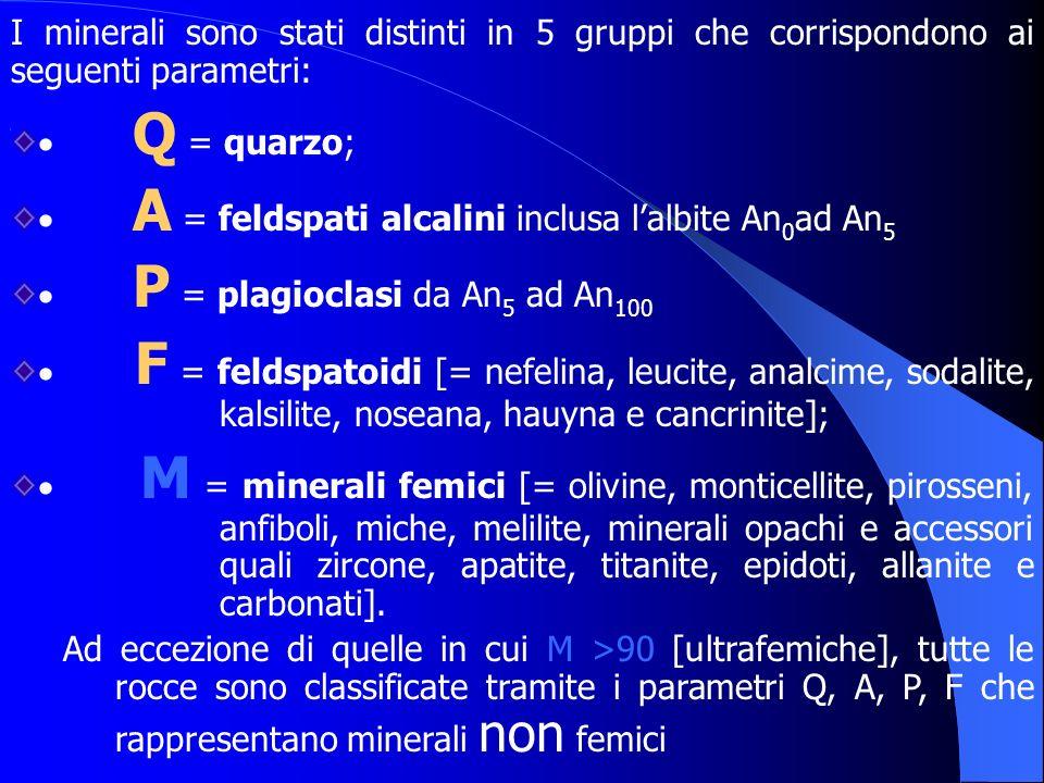 I minerali sono stati distinti in 5 gruppi che corrispondono ai seguenti parametri: