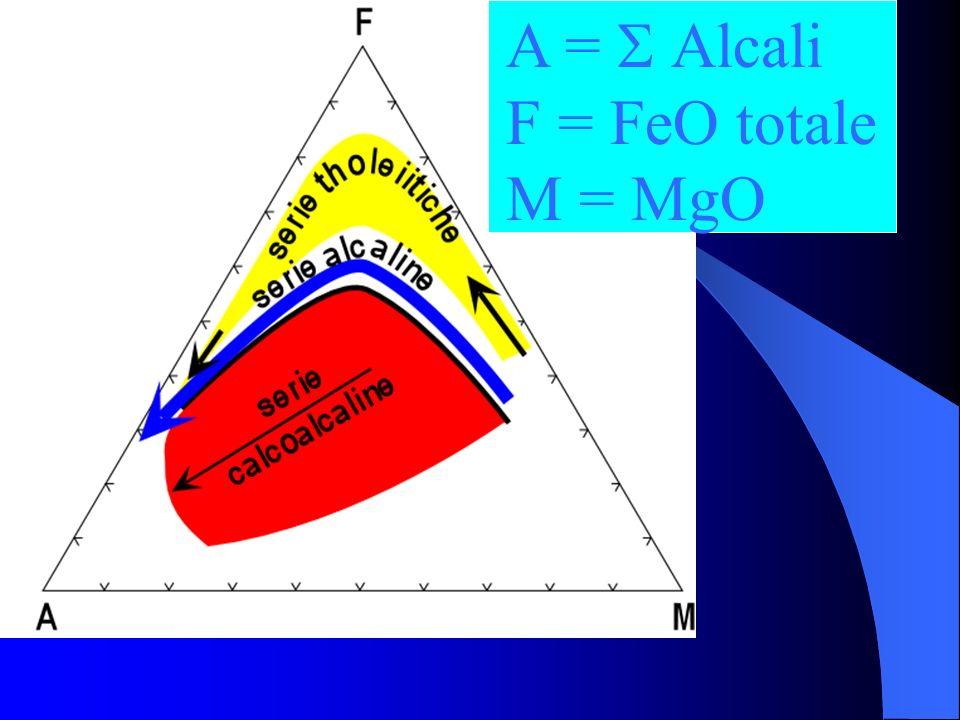 A = S Alcali F = FeO totale M = MgO