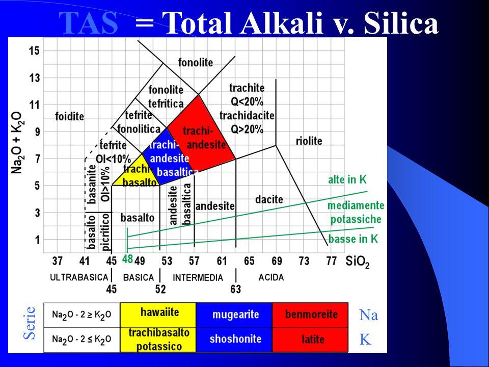 TAS = Total Alkali v. Silica