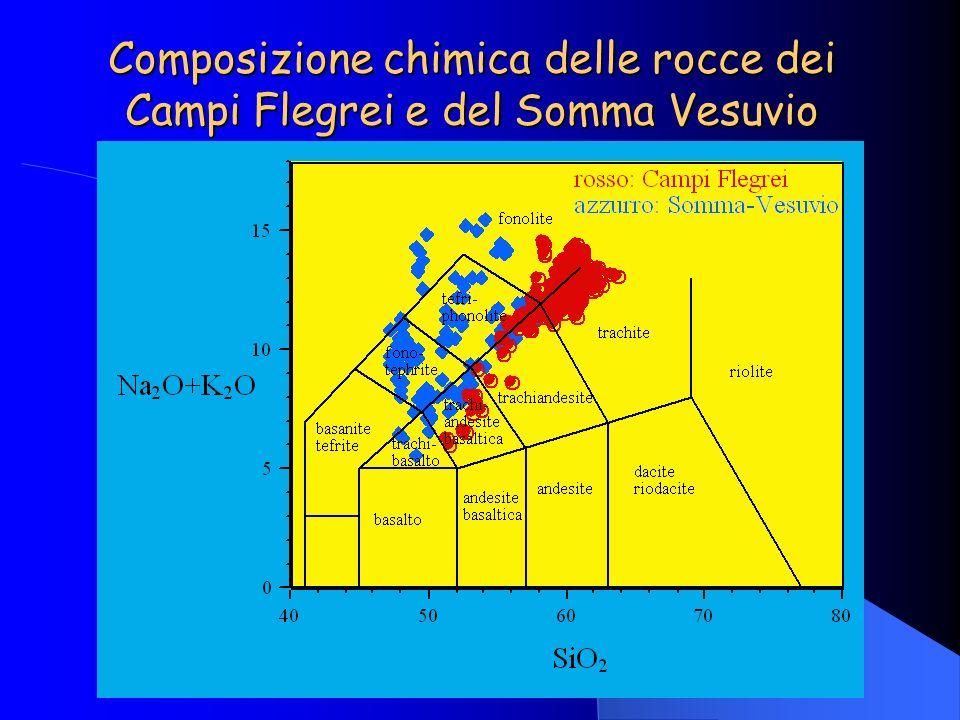Composizione chimica delle rocce dei Campi Flegrei e del Somma Vesuvio