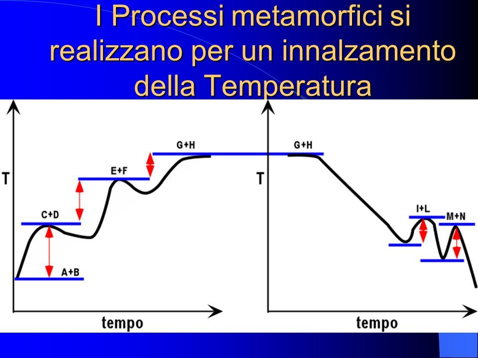 I Processi metamorfici si realizzano per un innalzamento della Temperatura