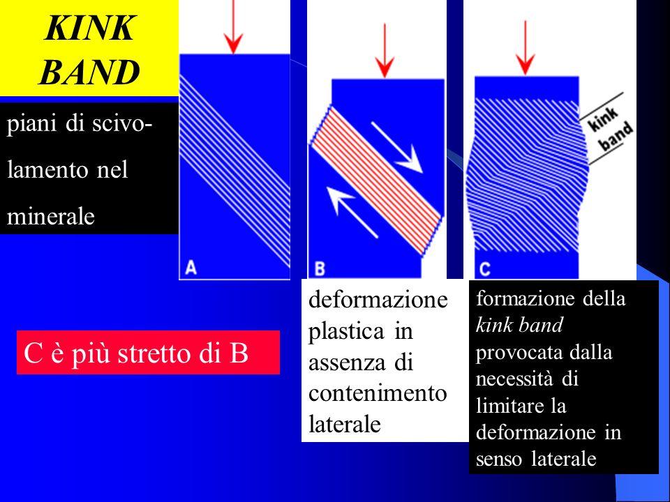KINK BAND C è più stretto di B piani di scivo- lamento nel minerale