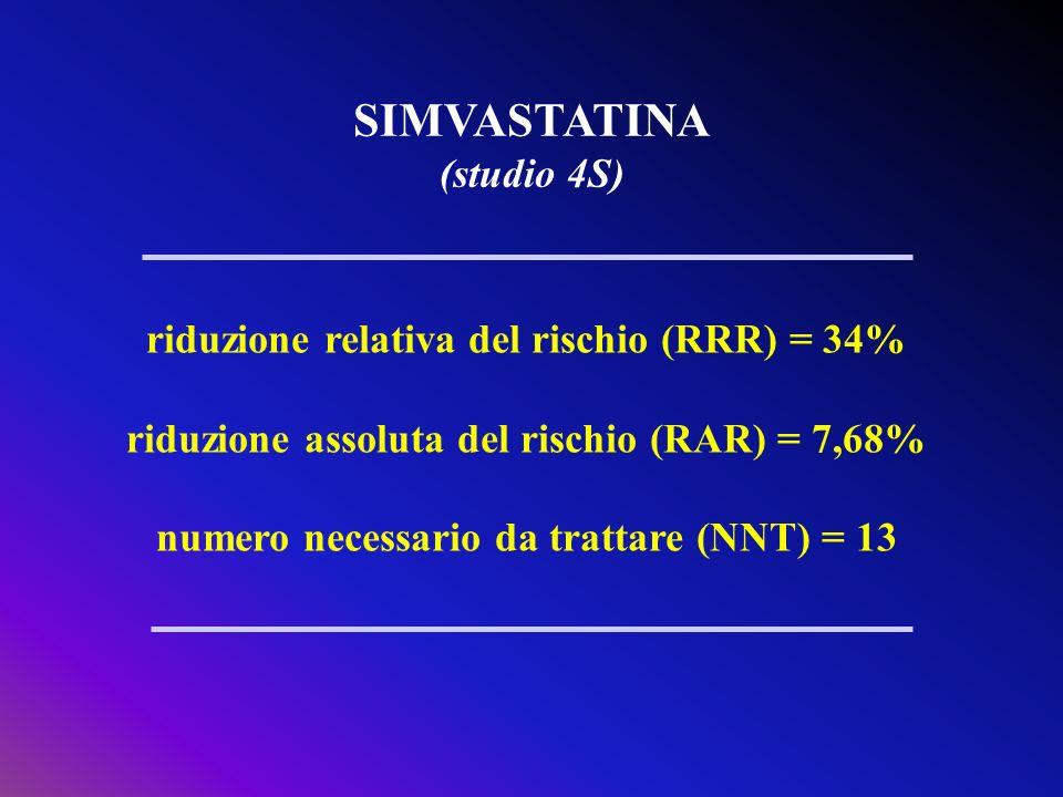 SIMVASTATINA (studio 4S) riduzione relativa del rischio (RRR) = 34%