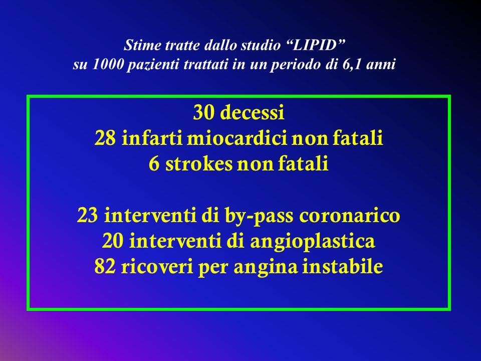 28 infarti miocardici non fatali 6 strokes non fatali