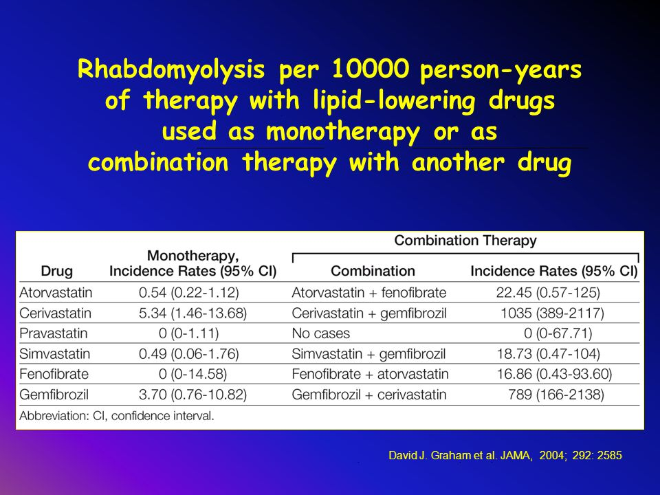 Rhabdomyolysis per person-years of therapy with lipid-lowering drugs used as monotherapy or as combination therapy with another drug