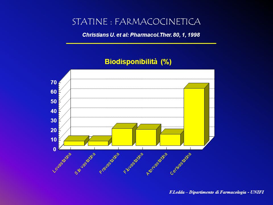 Christians U. et al: Pharmacol.Ther. 80, 1, 1998