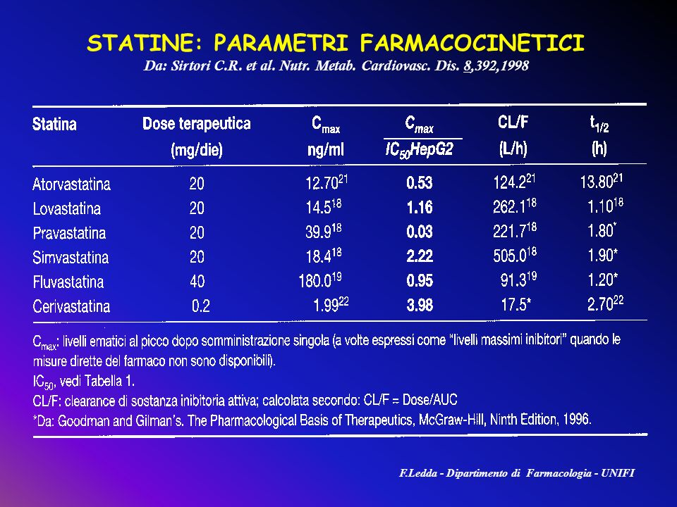 STATINE: PARAMETRI FARMACOCINETICI
