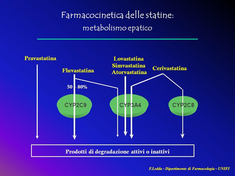 Farmacocinetica delle statine: