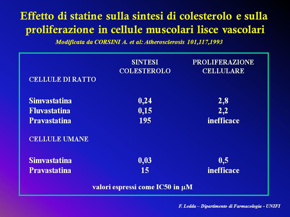 Effetto di statine sulla sintesi di colesterolo e sulla