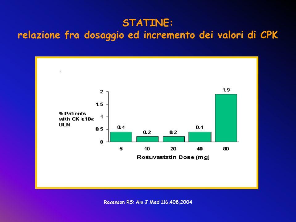 relazione fra dosaggio ed incremento dei valori di CPK