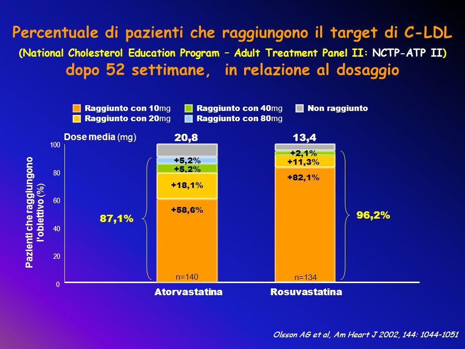 Percentuale di pazienti che raggiungono il target di C-LDL