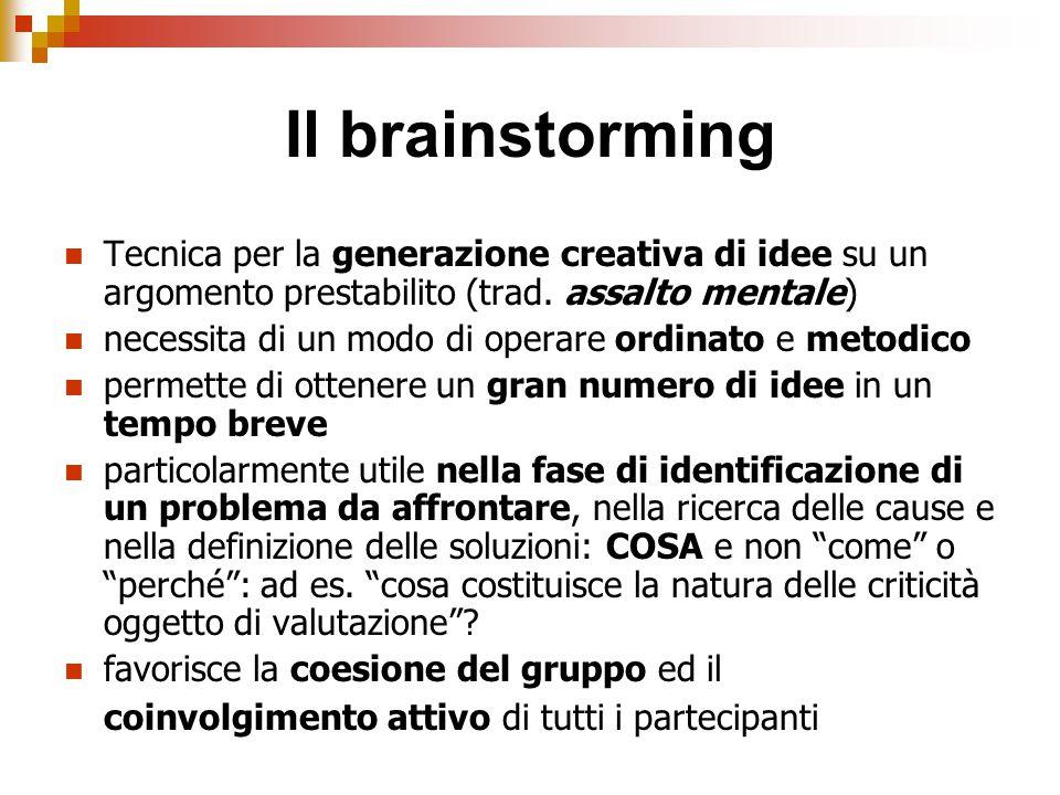Il brainstorming Tecnica per la generazione creativa di idee su un argomento prestabilito (trad. assalto mentale)