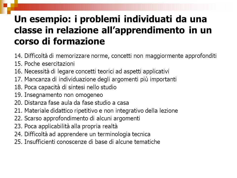 Un esempio: i problemi individuati da una classe in relazione all'apprendimento in un corso di formazione