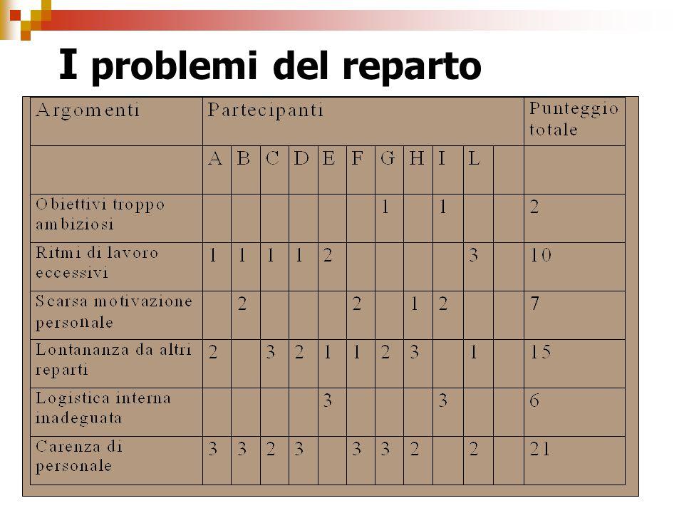 I problemi del reparto