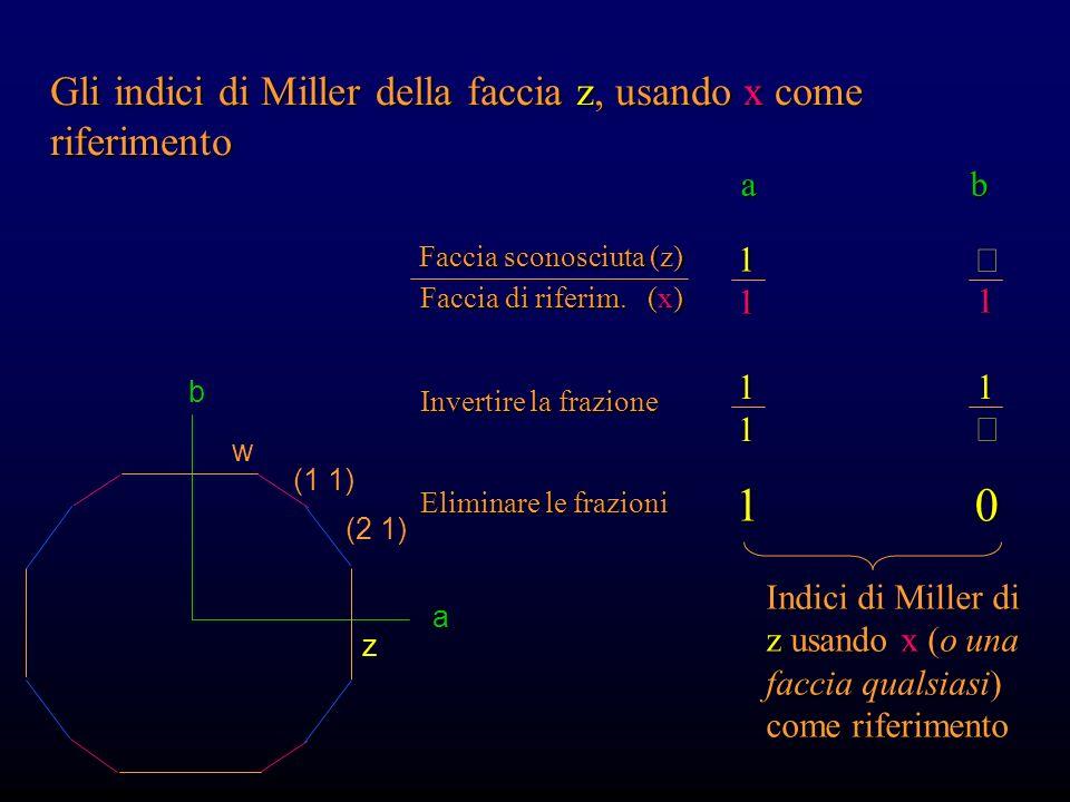 1 Gli indici di Miller della faccia z, usando x come riferimento a b 1