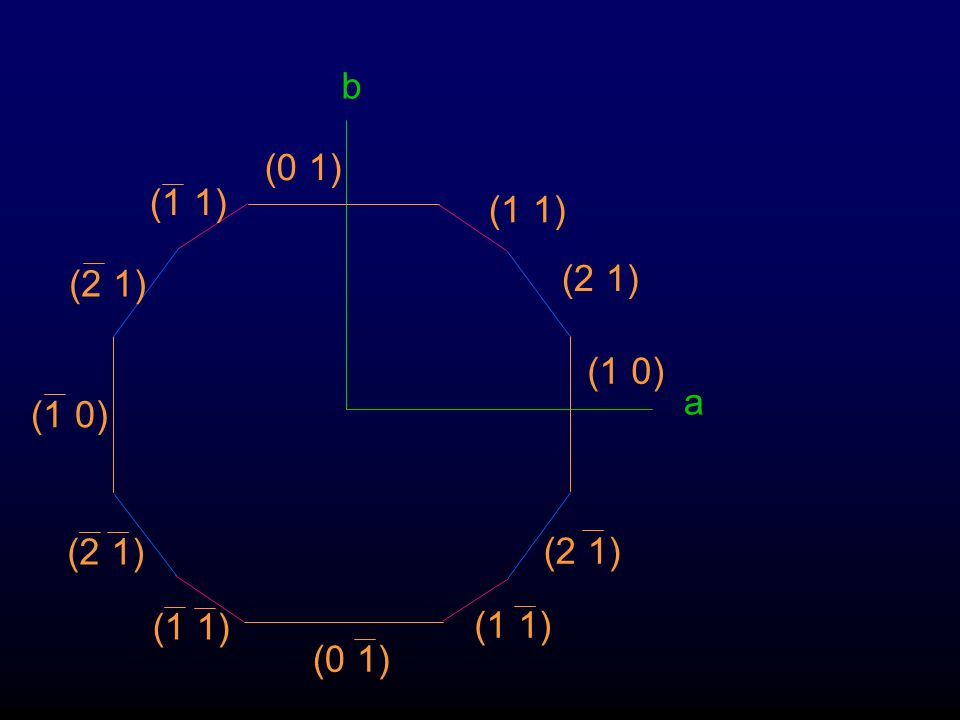 b a (1 1) (2 1) (1 0) (0 1)