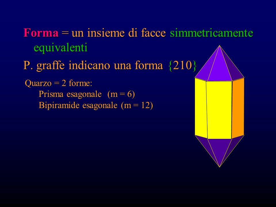 Forma = un insieme di facce simmetricamente equivalenti