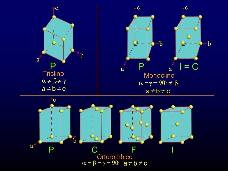 P P I = C P C F I a b Triclino ¹ b ¹ g ¹ c a b c Monoclino a = g = 90
