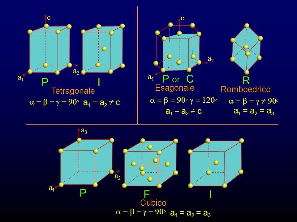 P I P C R P F I or a c Tetragonale a = b = g = 90 = a ¹ a c Esagonale