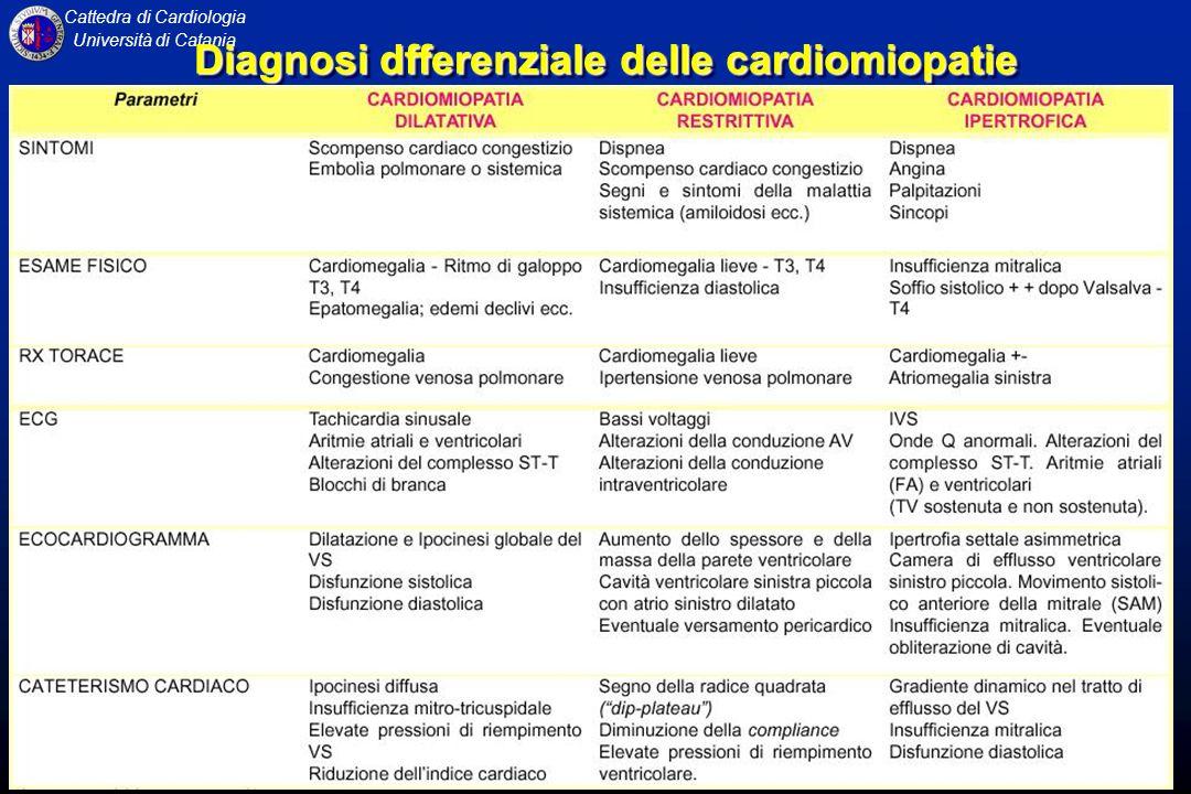 Diagnosi dfferenziale delle cardiomiopatie