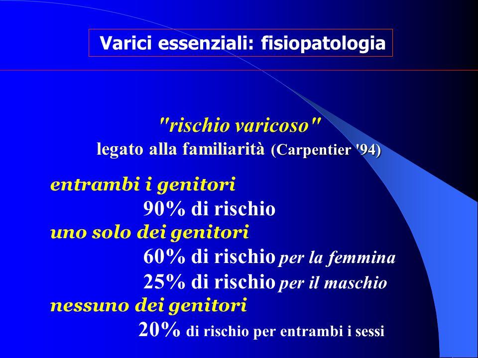 rischio varicoso legato alla familiarità (Carpentier 94)