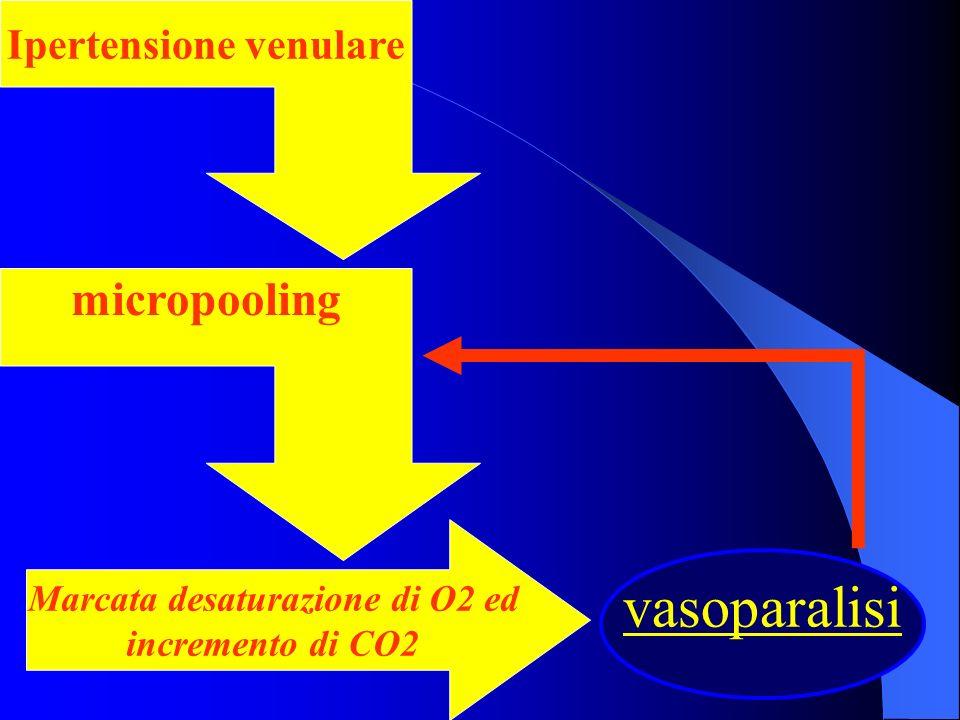 Ipertensione venulare Marcata desaturazione di O2 ed