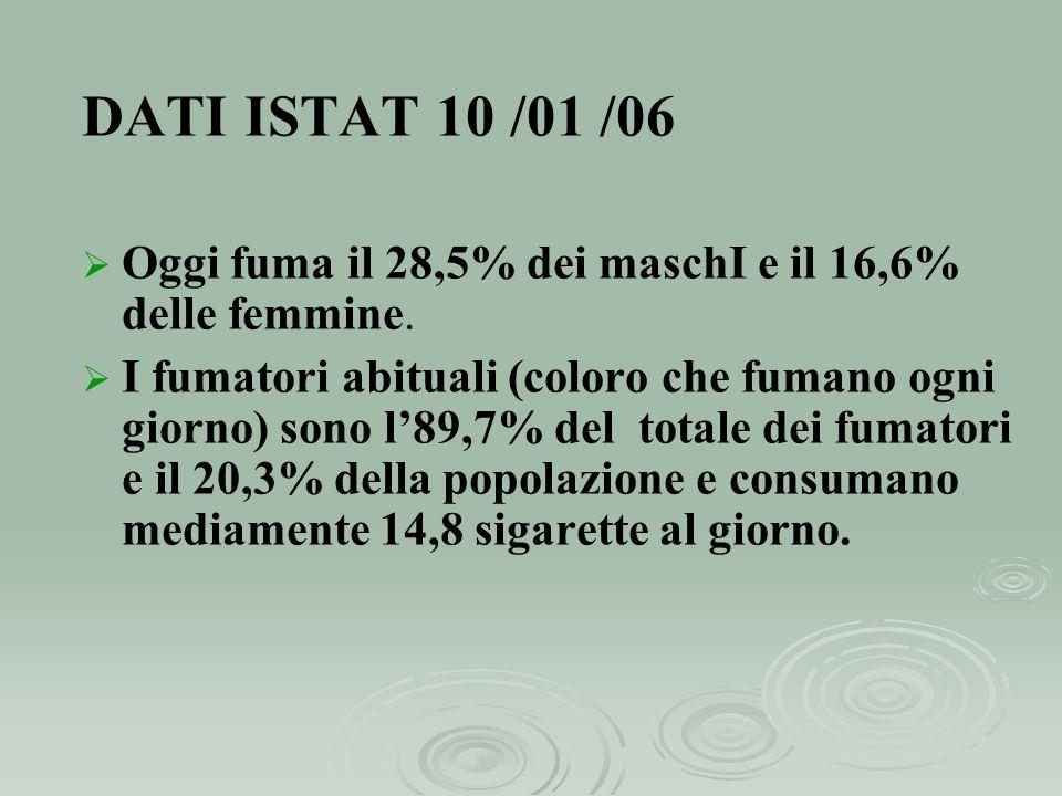 DATI ISTAT 10 /01 /06 Oggi fuma il 28,5% dei maschI e il 16,6% delle femmine.