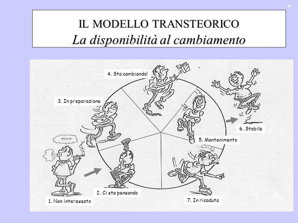 IL MODELLO TRANSTEORICO La disponibilità al cambiamento