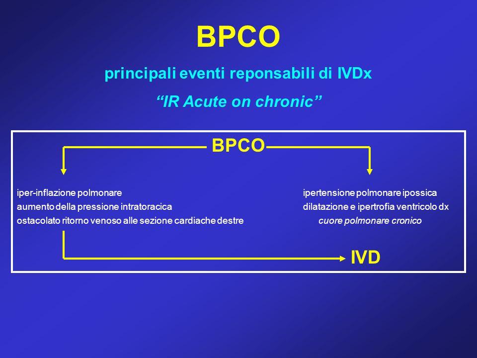 principali eventi reponsabili di IVDx