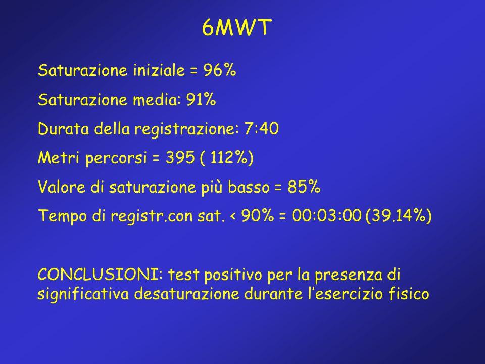 6MWT Saturazione iniziale = 96% Saturazione media: 91%