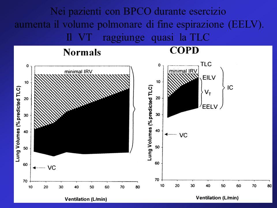 Nei pazienti con BPCO durante esercizio