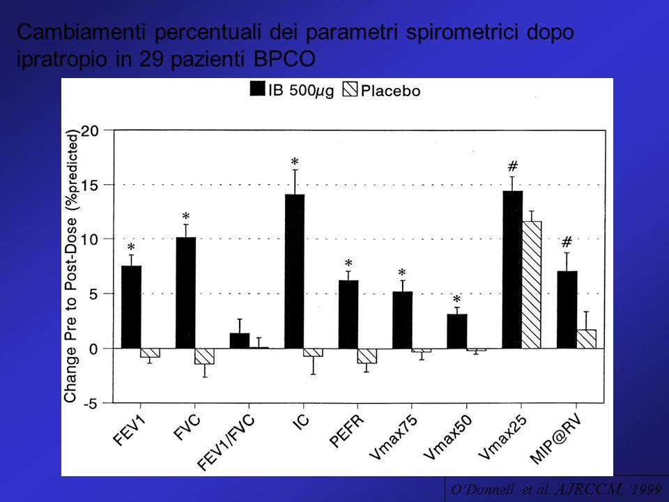Cambiamenti percentuali dei parametri spirometrici dopo ipratropio in 29 pazienti BPCO