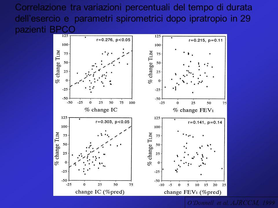 Correlazione tra variazioni percentuali del tempo di durata dell'esercio e parametri spirometrici dopo ipratropio in 29 pazienti BPCO