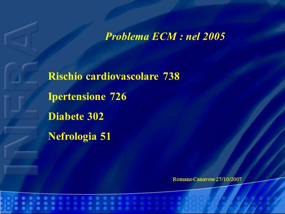 Rischio cardiovascolare 738 Ipertensione 726 Diabete 302 Nefrologia 51