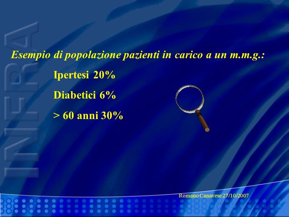 Ipertesi 20% Diabetici 6% > 60 anni 30%