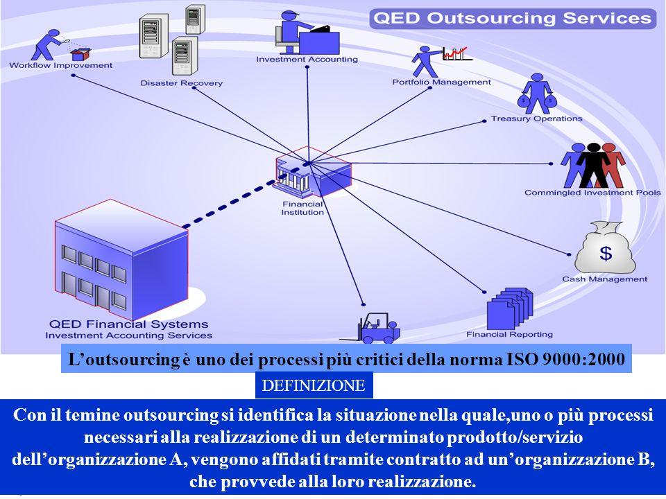 L'outsourcing è uno dei processi più critici della norma ISO 9000:2000