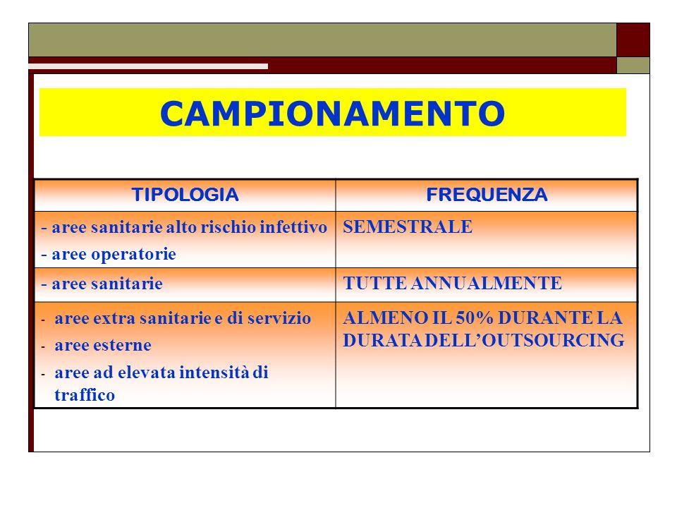 CAMPIONAMENTO TIPOLOGIA FREQUENZA