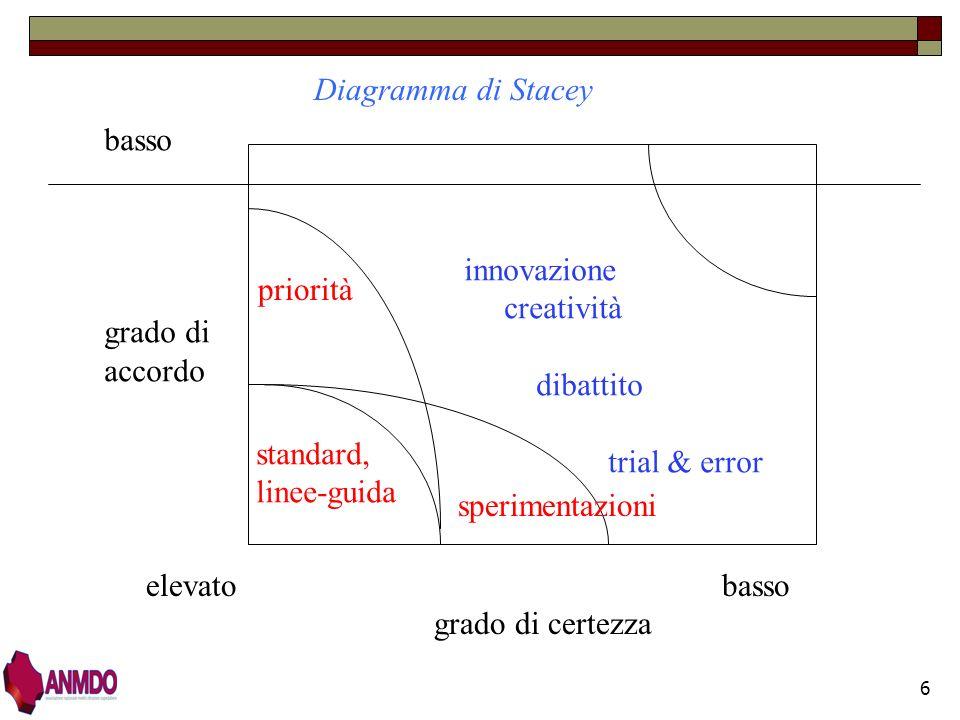 Diagramma di Stacey basso grado di accordo innovazione priorità